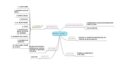 Mind Map: ROJO Y NEGRO