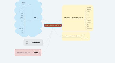 Mind Map: KBM SMKN 52 JAKARTA