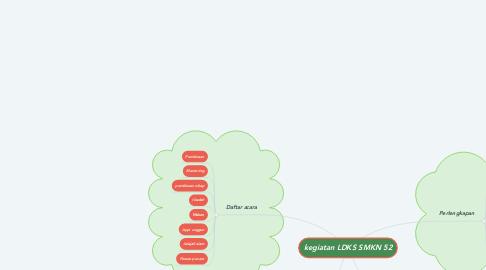 Mind Map: kegiatan LDKS SMKN 52