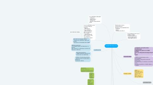 Mind Map: DIABETES MELLITUS