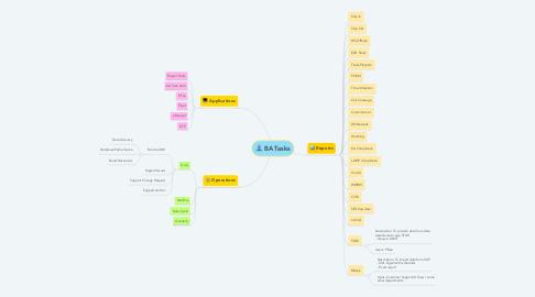 Mind Map: BA Tasks