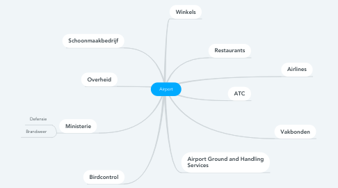 Mind Map: Airport