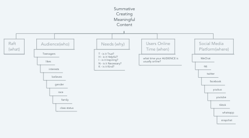 Mind Map: Summative Creating Meaningful Content