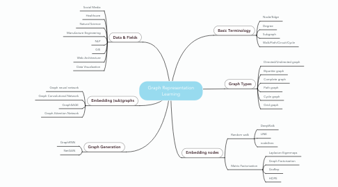 Mind Map: Graph Representation Learning