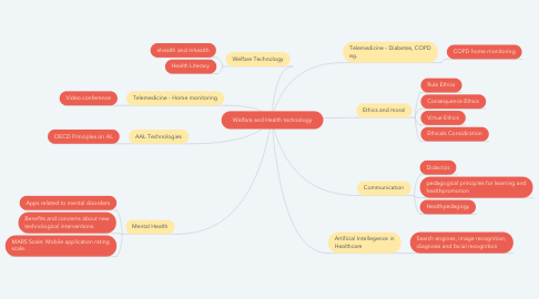 Mind Map: Welfare and Health technology