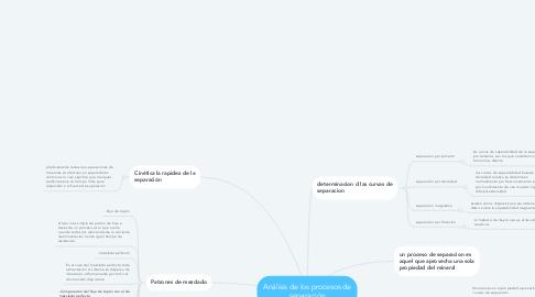 Mind Map: Análisis de los procesos de separación