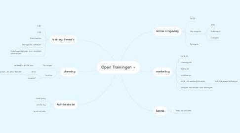 Mind Map: Open Trainingen