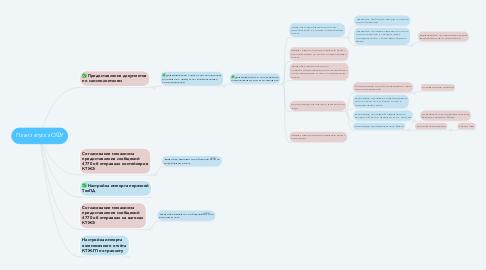 Mind Map: План запуска ОФУ