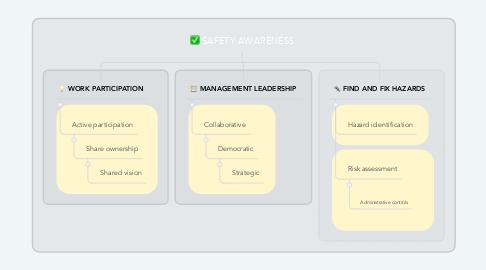 Mind Map: SAFETY AWARENESS