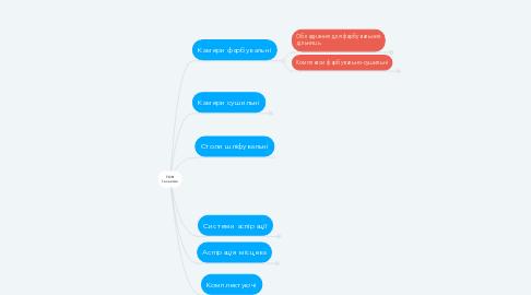 Mind Map: ТОВ Галактик