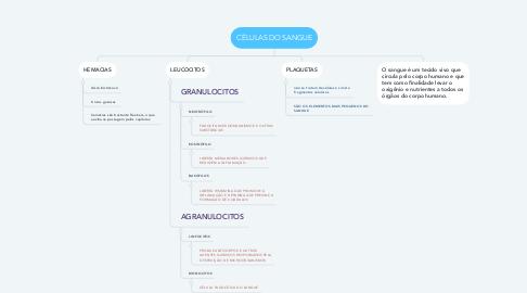 Mind Map: CÉLULAS DO SANGUE