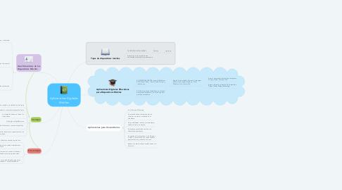 Mind Map: Aplicaciones Digitales Móviles