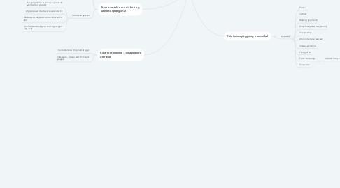 Mind Map: Kommunikation med patienten
