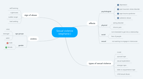 Mind Map: Sexual violence (stephanie )
