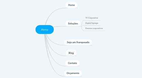 Mind Map: Atmo
