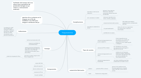 Mind Map: Traqueostomia
