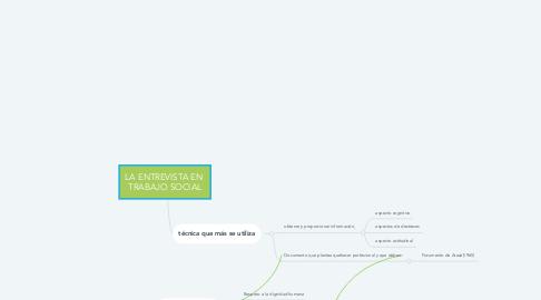 Mind Map: LA ENTREVISTA EN  TRABAJO SOCIAL