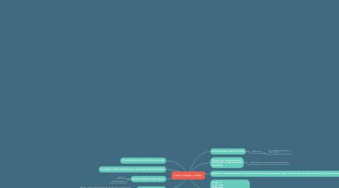 Mind Map: Cultura líquida y dinero.