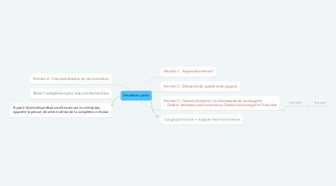Mind Map: Deuxième partie