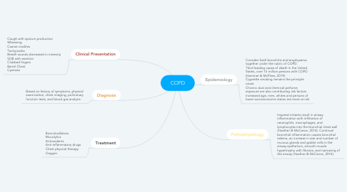 Mind Map: COPD