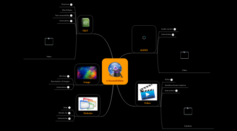 Mind Map: e-Accessibilities