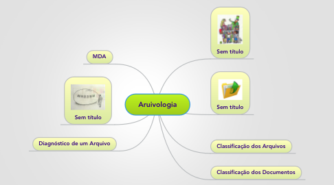 Mind Map: Aruivologia