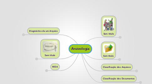 Mind Map: Aruivologia