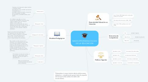 Mind Map: BASES EPISTEMOLOGICAS DE LA EDUCACION