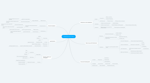 Mind Map: Global Business Today
