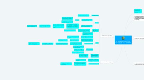Mind Map: A CONDIÇÃO DIALÉTICA DO SUJEITO E DA HISTÓRIA