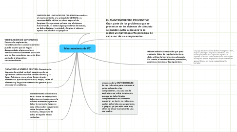 Mind Map: Mantenimiento de PC