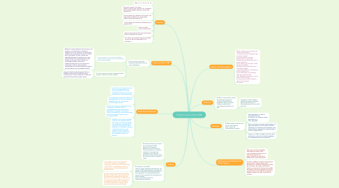 Mind Map: Producto Interno Bruto (PIB)