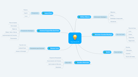 Mind Map: Mapa Mental APS