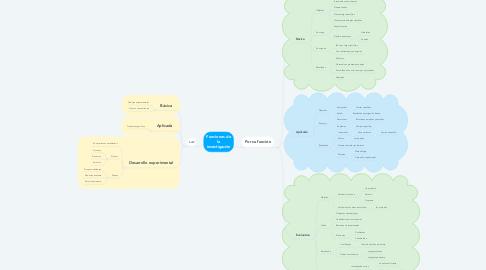 Mind Map: Funciones de la investigación