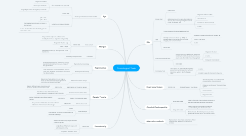 Mind Map: Toxicological Tests