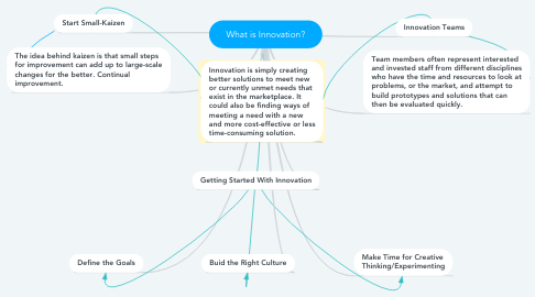 Mind Map: What is Innovation?