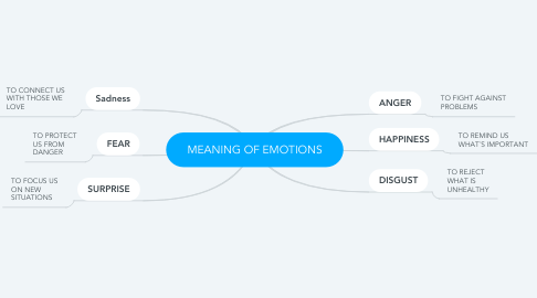 Mind Map: MEANING OF EMOTIONS