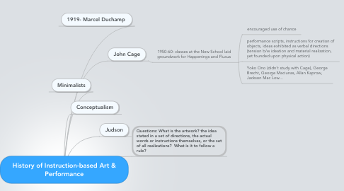 Mind Map: History of Instruction-based Art & Performance