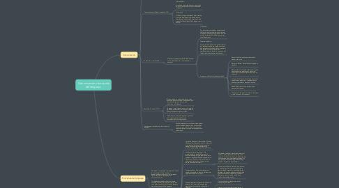 Mind Map: Comunicación y funciones del lenguaje.
