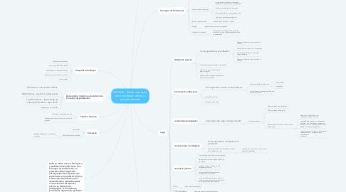 Mind Map: NÓVOA - Firmar a posição como professor, afirmar a posição docente