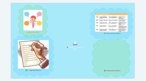 Mind Map: Habilidades Del Idioma Ingles