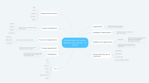 Mind Map: Administración del cliente y segmento del mercado. 1er. parcial