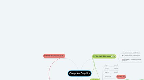Mind Map: Computer Graphics
