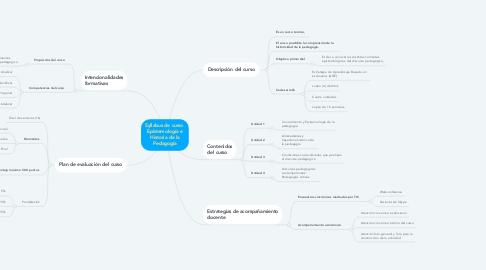 Mind Map: Syllabus de curso  Epistemología e Historia de la Pedagogía