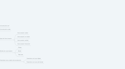 Mind Map: El papel de las redes sociales en el quehacer del periodismo guatemalteco
