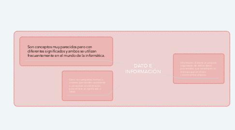 Mind Map: DATO E INFORMACIÓN