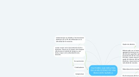 Mind Map: FACTORES QUE INFLUYEN EN LA VELOCIDAD DE UNA REACCIÓN QUÍMICA