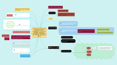 Mind Map: ¿cuales son los aportes mas significativos que los esponentes de  como son la pedagogia ,sipcolgia y la sociologia han raelizado a la estructuracion de proyecto ludico ?