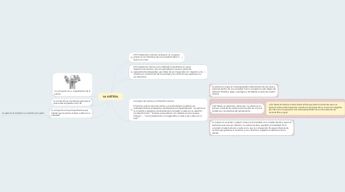 Mind Map: LA JUSTICIA.