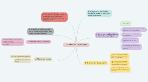 Mind Map: GEOPOLITICA DEL ESTADO